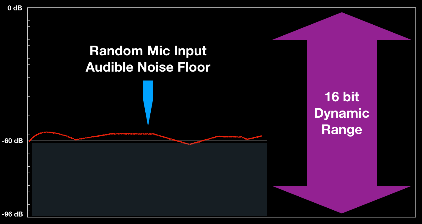 Consider the quantified theoretical dynamic range of 16 bit audio (96 dB).  When recording with a mic in a typical environment – your system is  incapable of ...