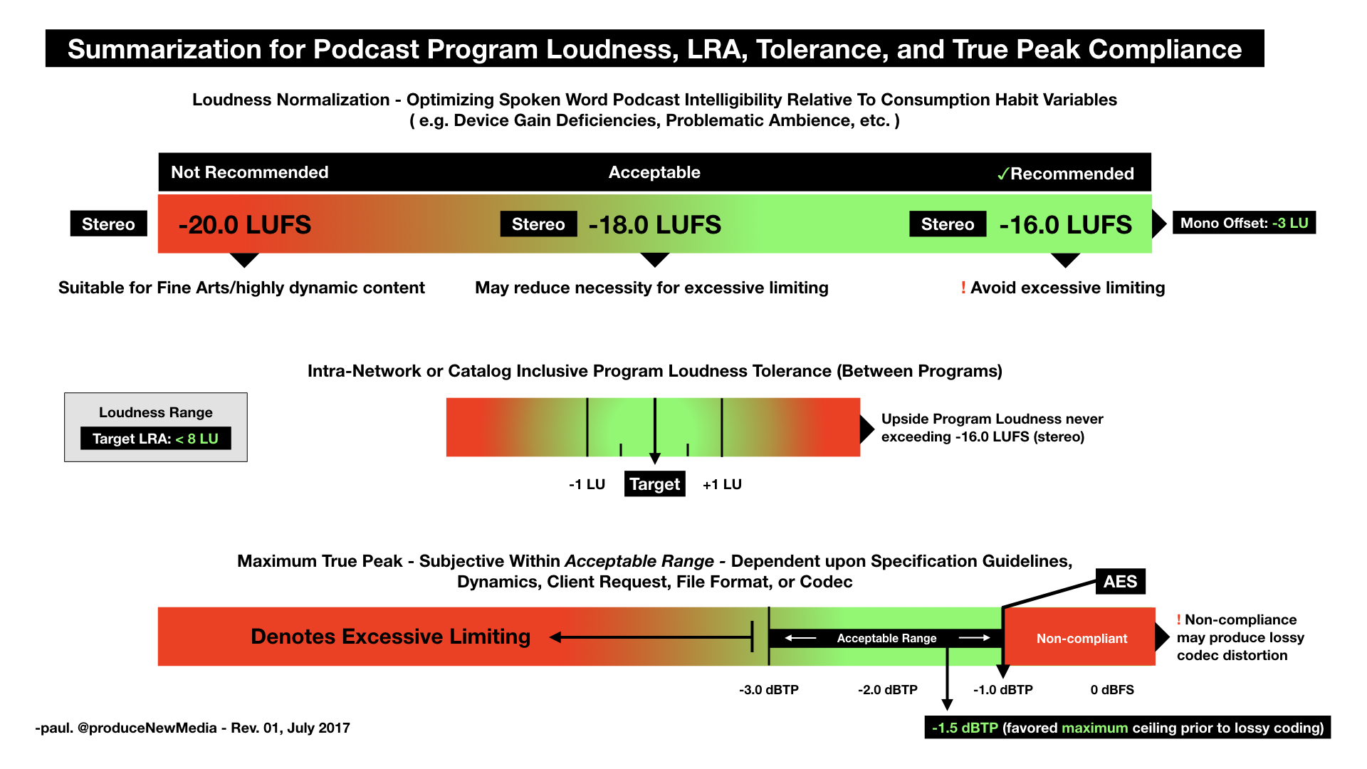 Loudness Compliance – produce New Media